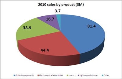 Sales by product area