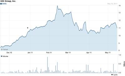 GSIG stock graph