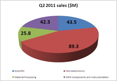 Coherent fiscal Q2 2011 sales