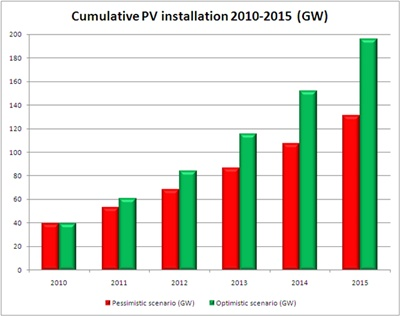 EPIA's growth scenarios for PV installations