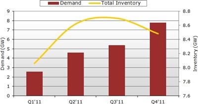 Back-loaded demand