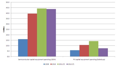 Capital equipment spending 2009-2012