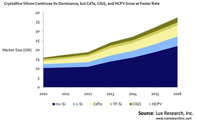 PV demand through 2016 by technology type
