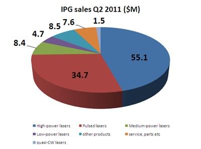 Sales breakout
