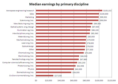 Median earnings by primary discipline