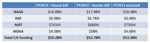 CJS bill highlights: at-a-glance