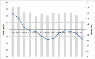 Book-to-bill/spending trends