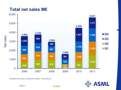 ASML sales 2006-2011