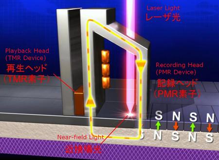 """TDK's novel laser assisted """"HAMR"""" magnetic recording system"""