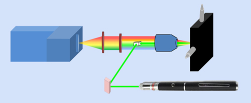 Interesting point: Schematic of the Raman spectrometer, based on the