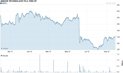 Andor stock price: past 12 months