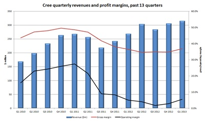 Diminishing returns: Cree's profit margin