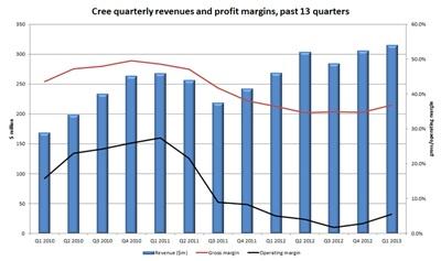 Diminishing returns: Cree's profit margin