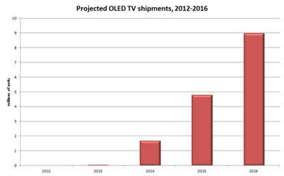 Projected OLED TV shipments 2012-2016