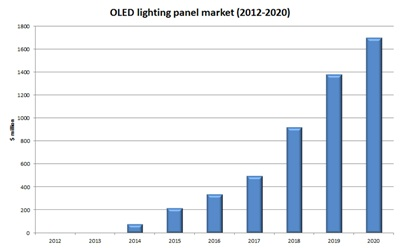 Market for OLED lighting panels, 2012-2020