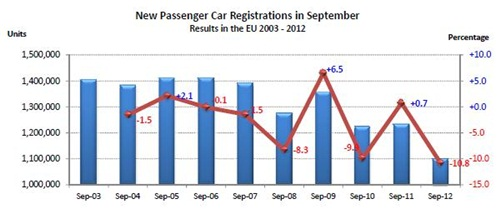 EU passenger car registrations in September, 2003-2012