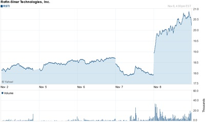 Stock bounce