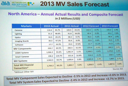 Market opportunities: AIA identified several bright spots for MV in manufacturing.