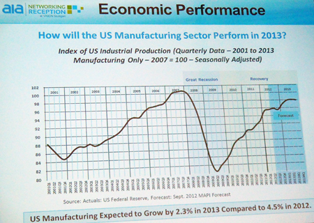 Manufacturing recovery: promising for machine vision sales.