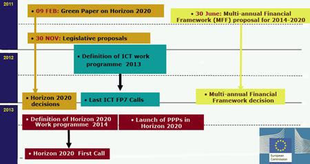 Countdown: Horizon 2020 will start in 2014, but negotiations are underway.