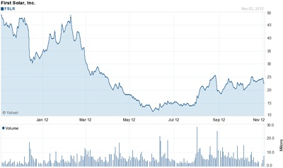 In recovery....First Solar's stock price in 2012
