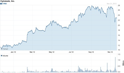 Cynosure stock: good year so far
