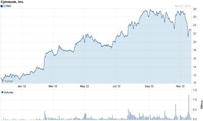 Cynosure stock: good year so far