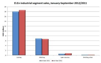Industrial sales break-out