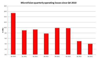Burning less cash: MicroVision's quarterly operating loss