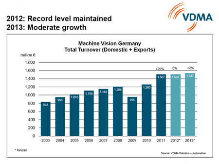Rise of the robots: a good indicator for the prospects of the MV sector.
