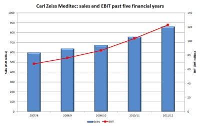 Carl Zeiss Meditec sales and EBIT: relentless growth