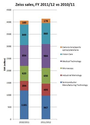 Zeiss sales break-out, 2011/12 versus 2010/11