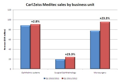 Meditec sales breakdown by business unit