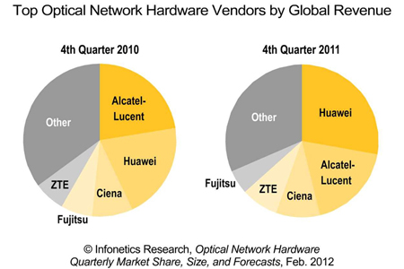 Optical networking sales up in Q4 2011