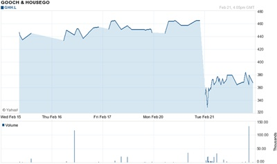 Gooch & Housego stock price