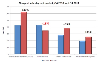 Newport Q4 2010/2011 sales comparison