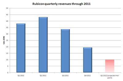Rubicon sales through 2011