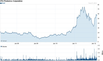 IPG's stock performance: 2007-2012