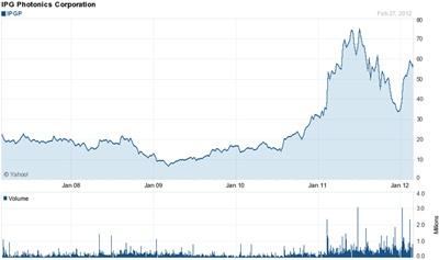 IPG's stock performance: 2007-2012