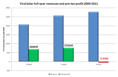 First Solar swings to full-year loss