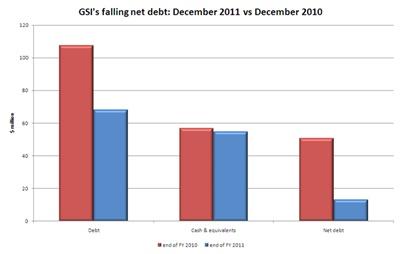 GSI net debt 2011 vs 2010