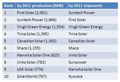 Top-ten PV module companies for 2011