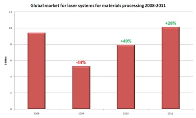 Industrial laser systems market