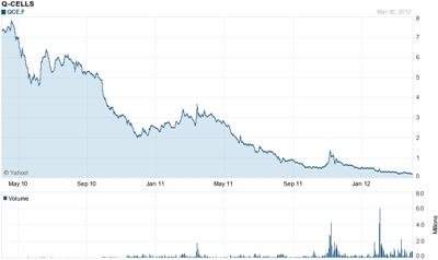Q-Cells stock price
