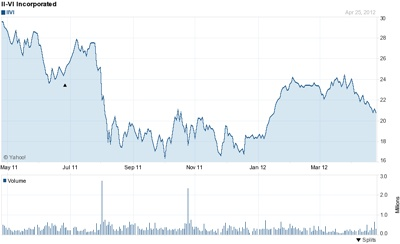 II-VI stock price, past 12 months