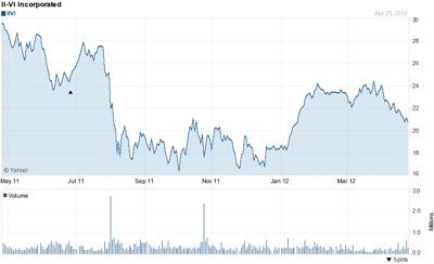 II-VI stock price, past 12 months