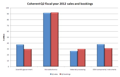 Q2 2012 sales and bookings at Coherent