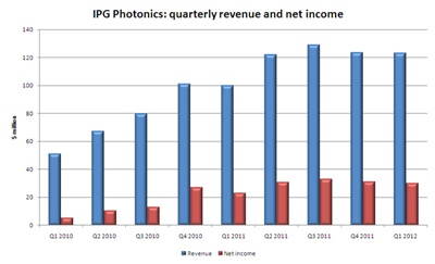 IPG sales and income: last nine quarters