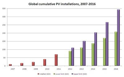 Cumulative installations forecast