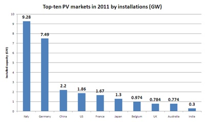 Top-ten PV markets in 2011